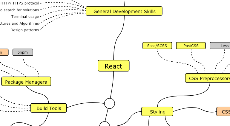 React Developer Roadmap infographic